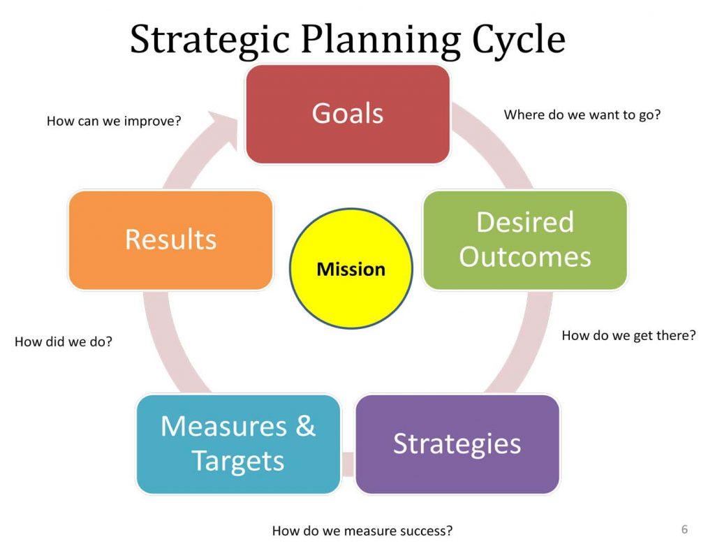 Strategic Marketing Process